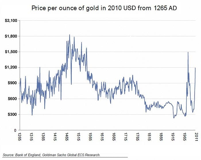 gold value 800 years