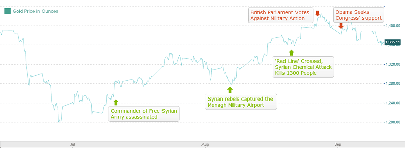 Gold Price Graph Annotated with Syrian Conflict Timeline