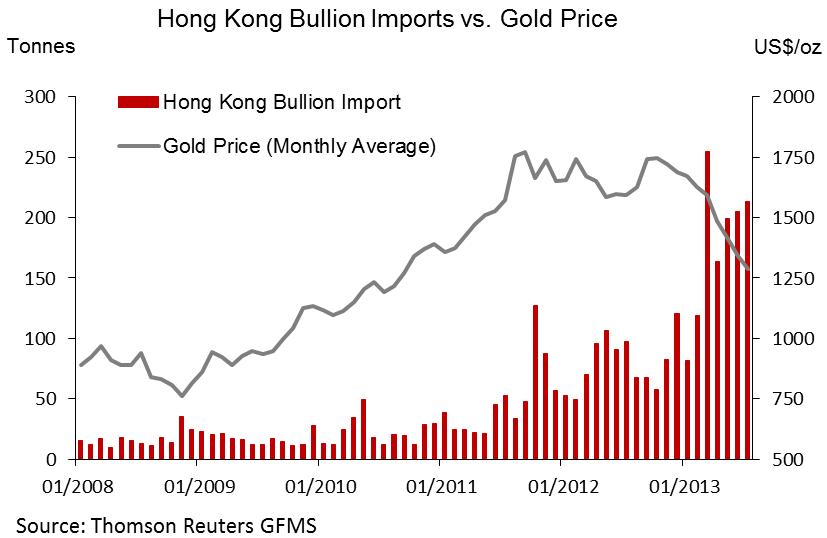 china gold imports gold price