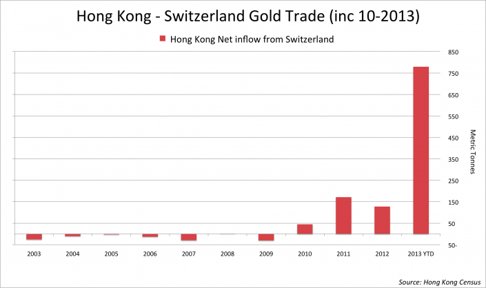 hong kong gold imports