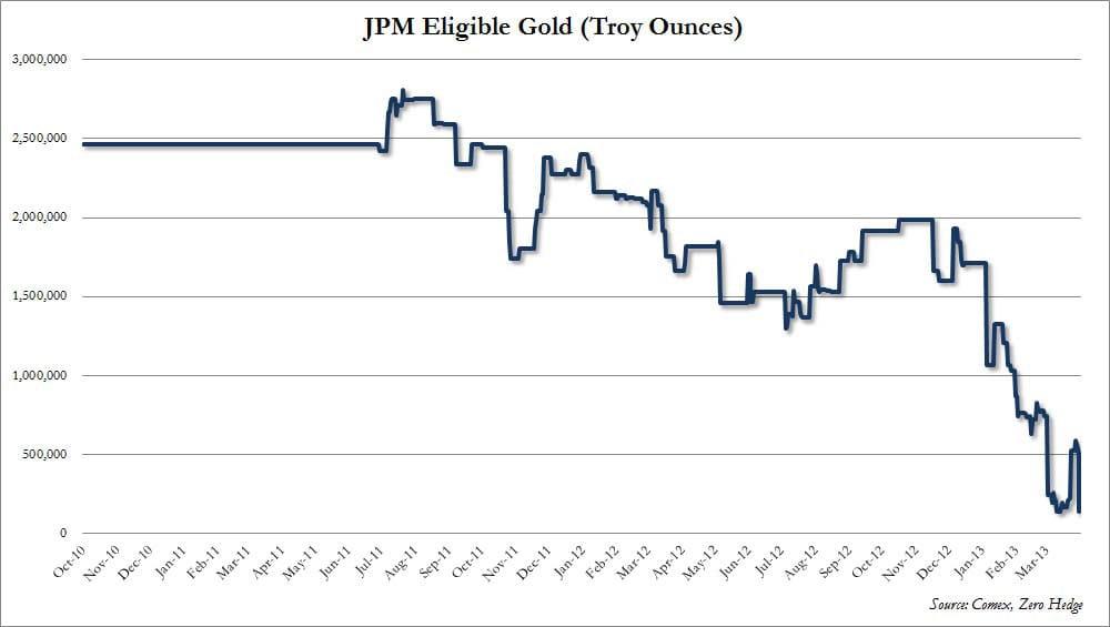 JP Morgan Eligible Gold