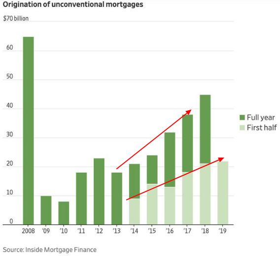 mortgage graph