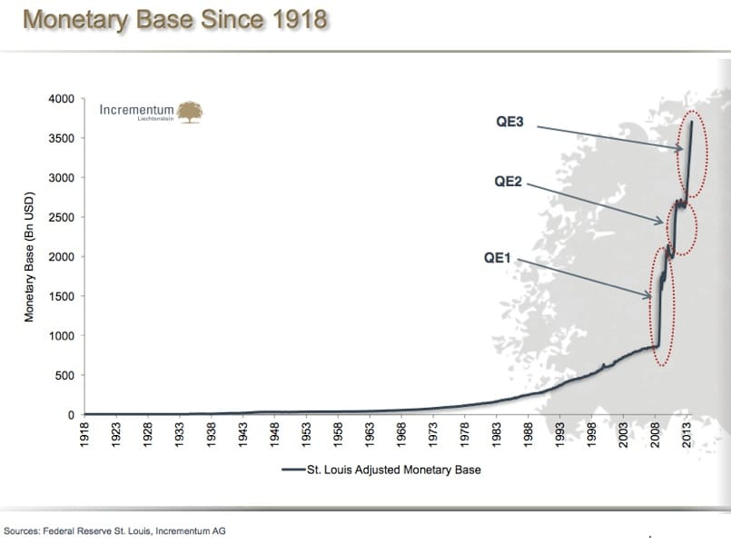 usa st louis adjusted monetary base since 1918