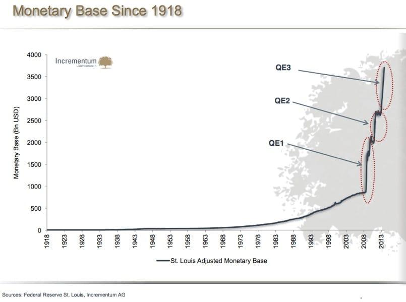 usa st louis adjusted monetary base since 1918
