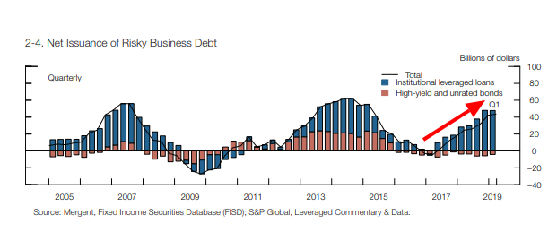 net issuance of risky business debt