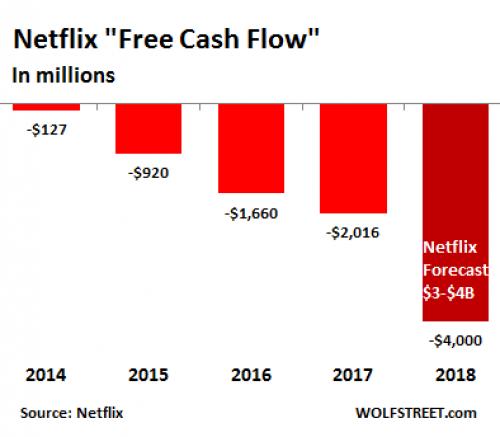 netflix cash flow