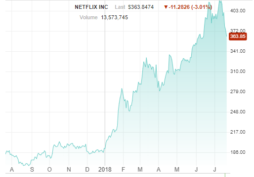 netflix stock value