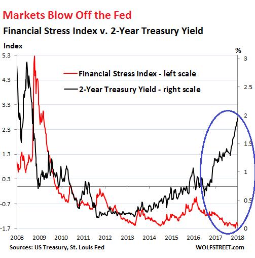 2 year treasury yield