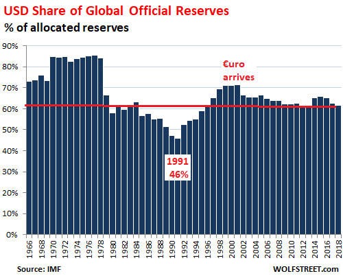 global official reserves
