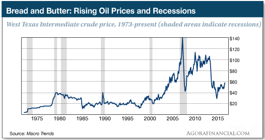 oil prices and recession
