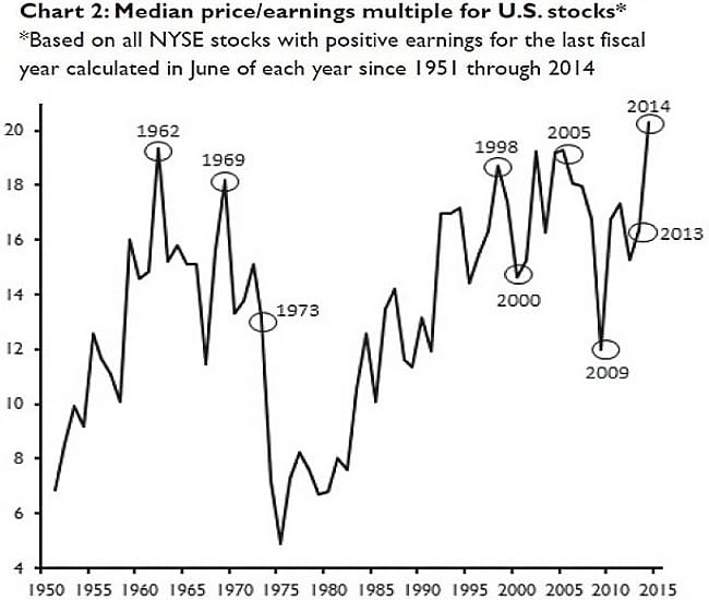 median price earnings multiple for us stocks