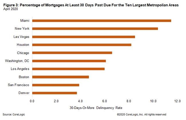 percentage mortgage