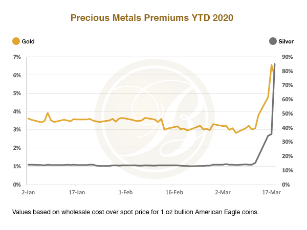 precious metals premiums