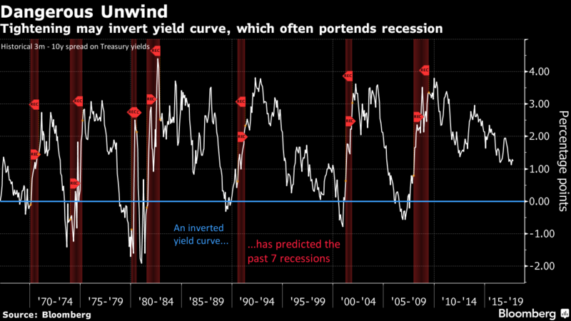 yield curve inverts