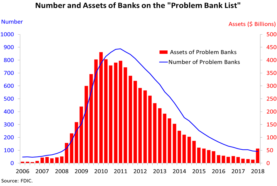 Bank on the Problem Bank List chart