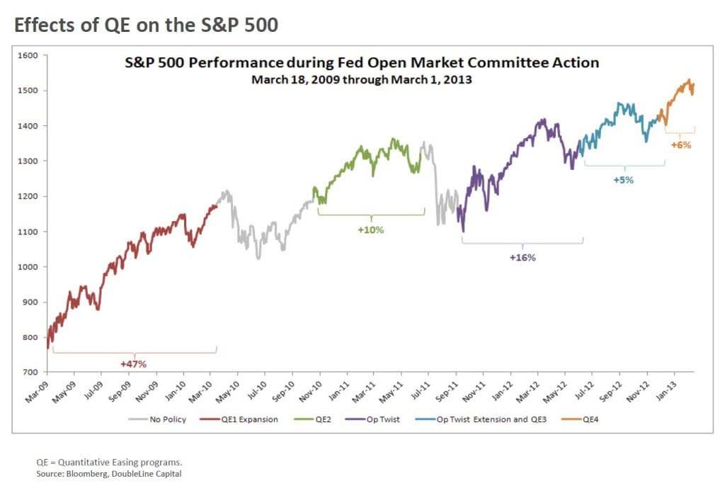 quantitative easing and sp 500
