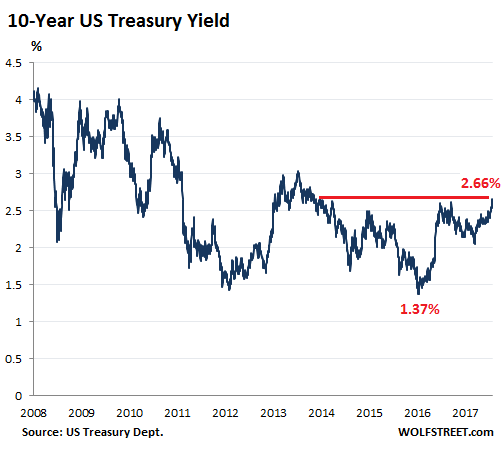 10 year us treasury yield