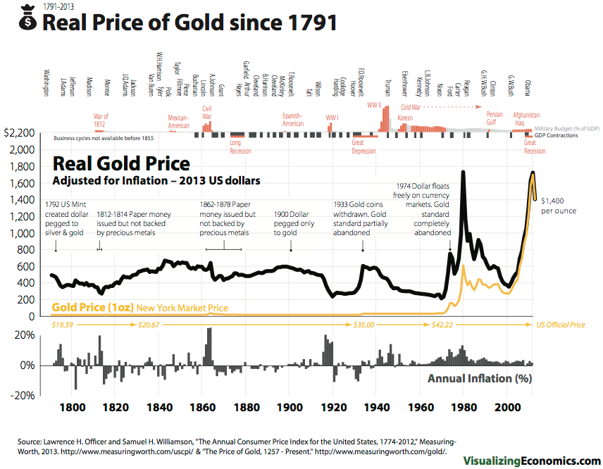 gold price 1791 inflation