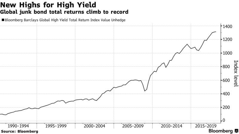 new highs for new yield