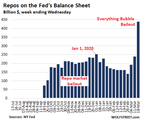 repos on the feds balance sheet