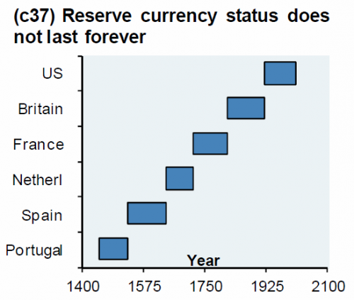 reserve currency status united states britain france