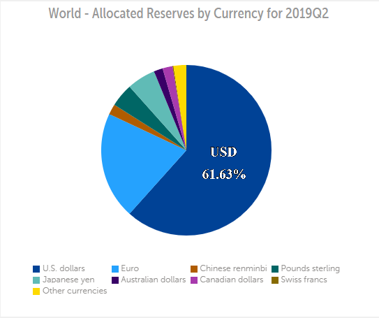 reserves by currency