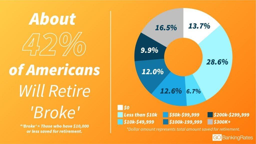 retirees broke