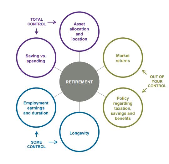retirement control chart