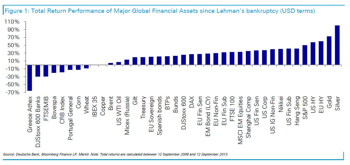 return global financial assets since lehman bankruptcy gold silver