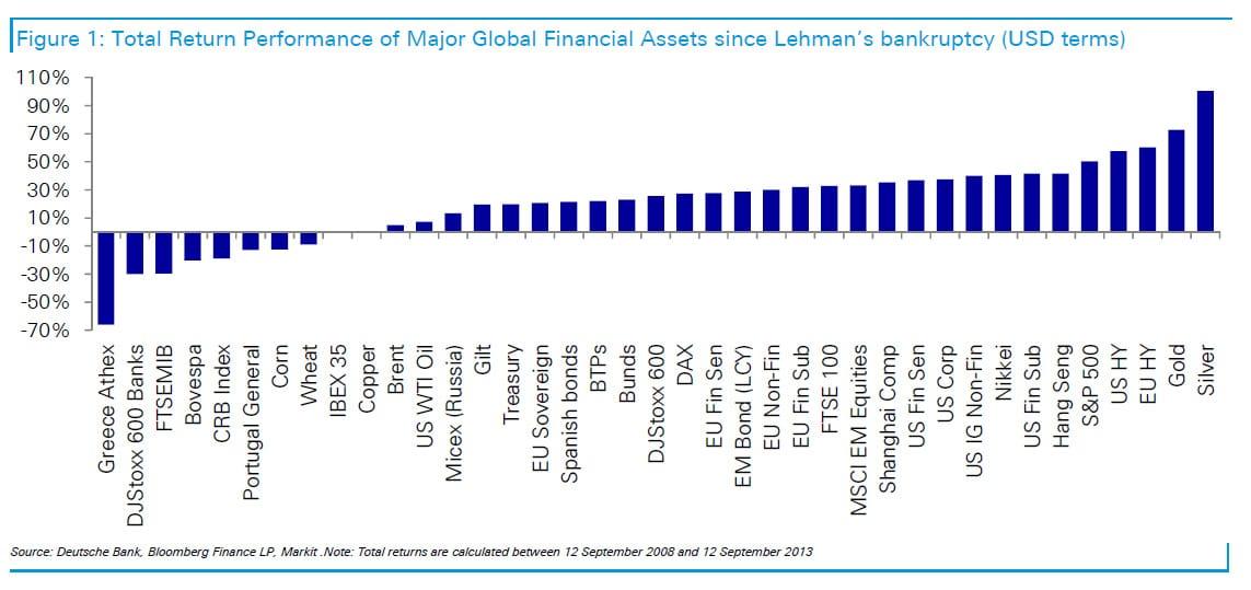 return global financial assets since lehman bankruptcy gold silver