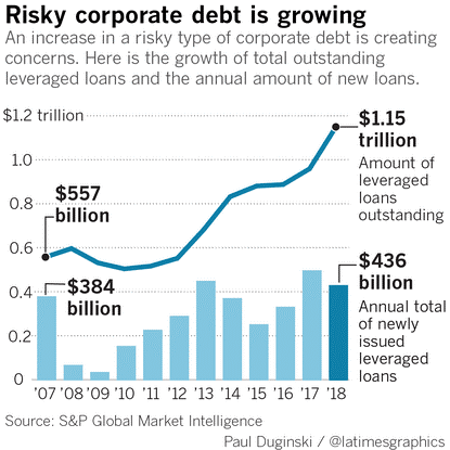 risky corporate debt