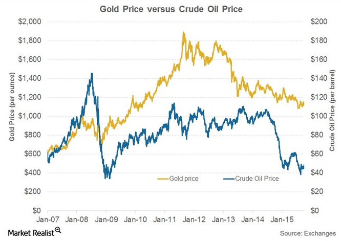 Gold prices versus oil prices