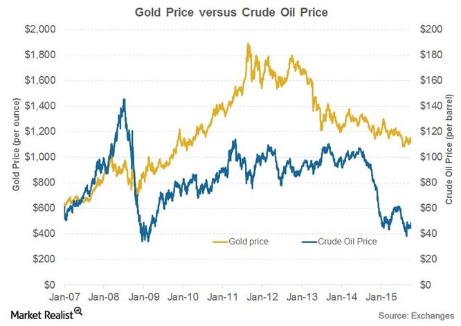 Gold prices versus oil prices