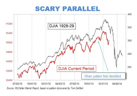 parallel stock market 1929 2014