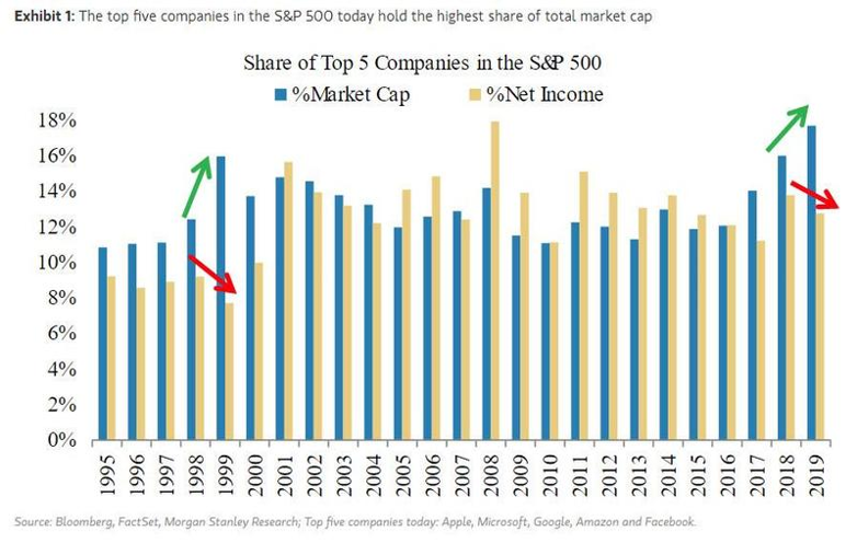 share of top 5 companies