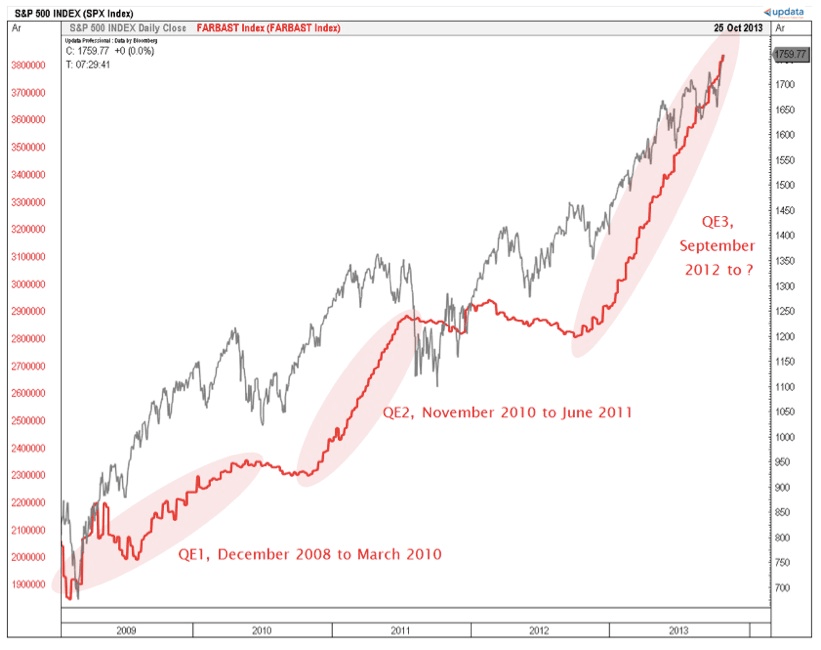 sp 500 rises only during quantitative easing