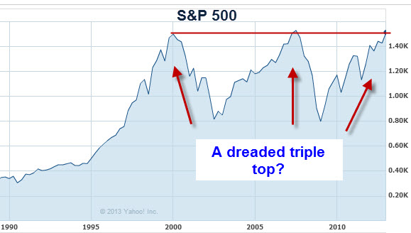 s&p 500 triple top