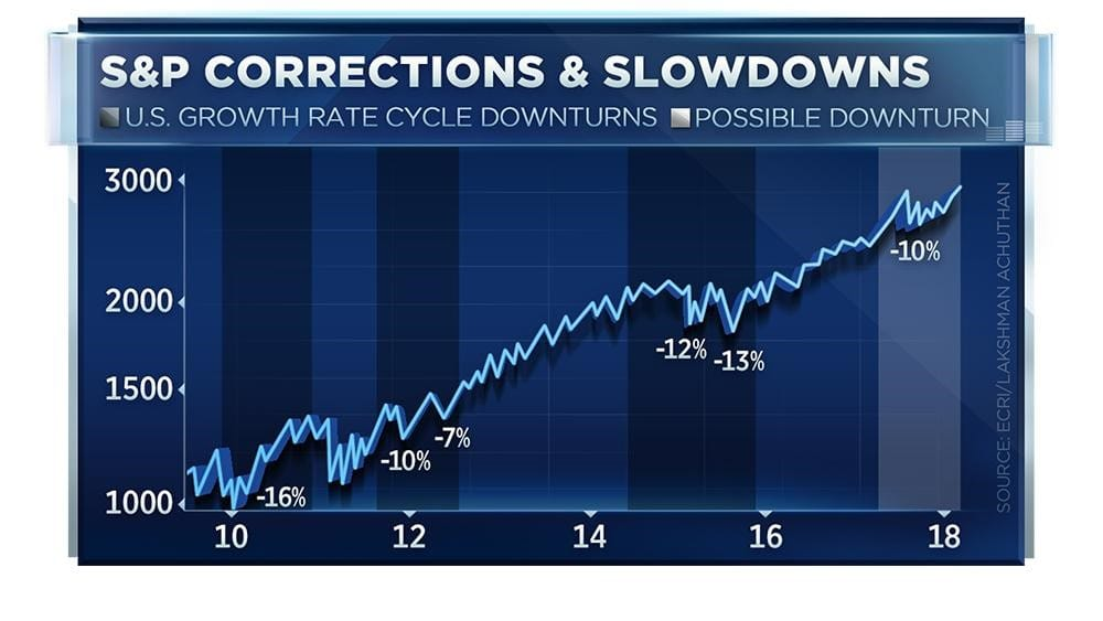 s and p corrections and slowdowns