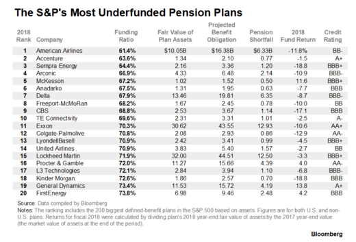 s&p underfunded pension plans