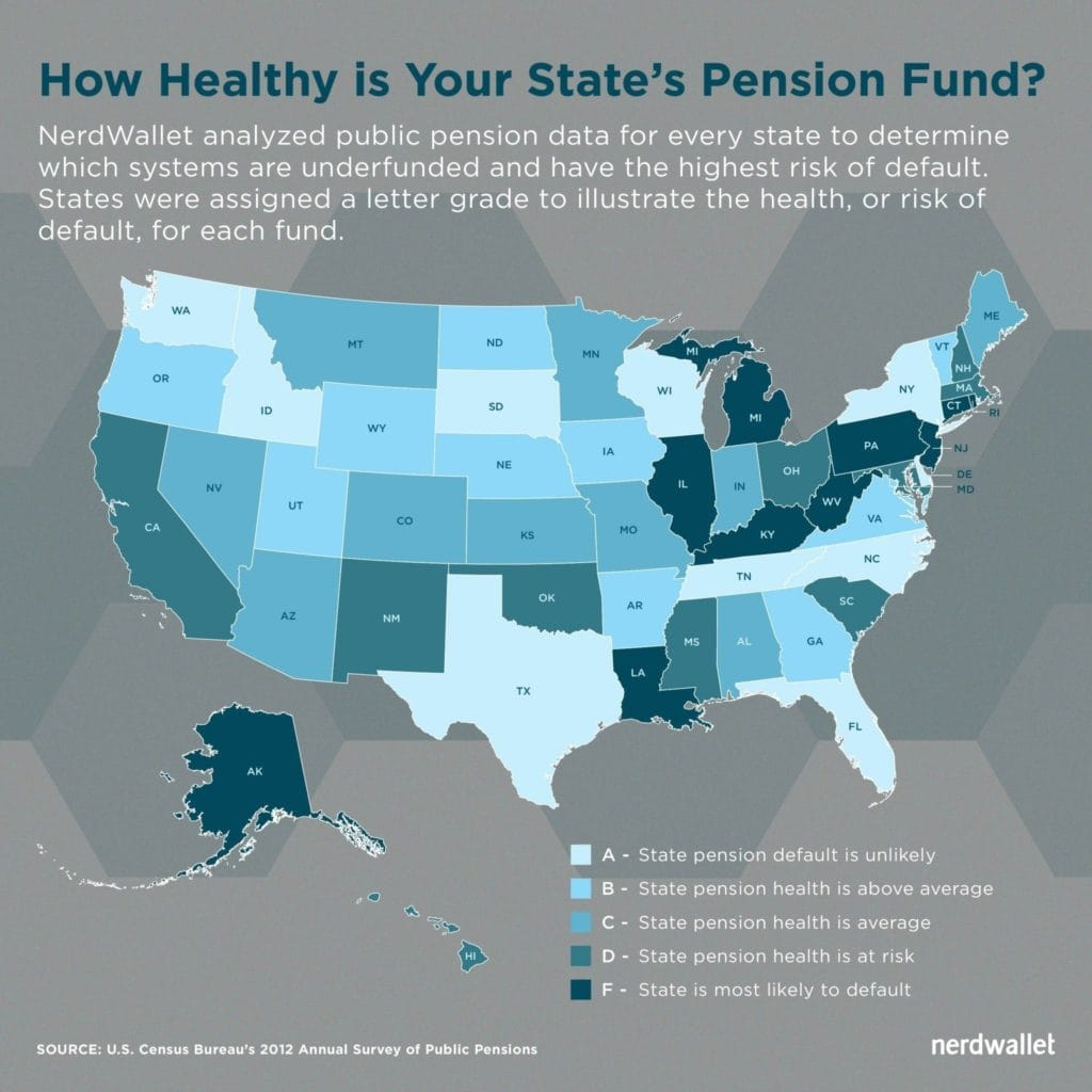 health of state pension fund