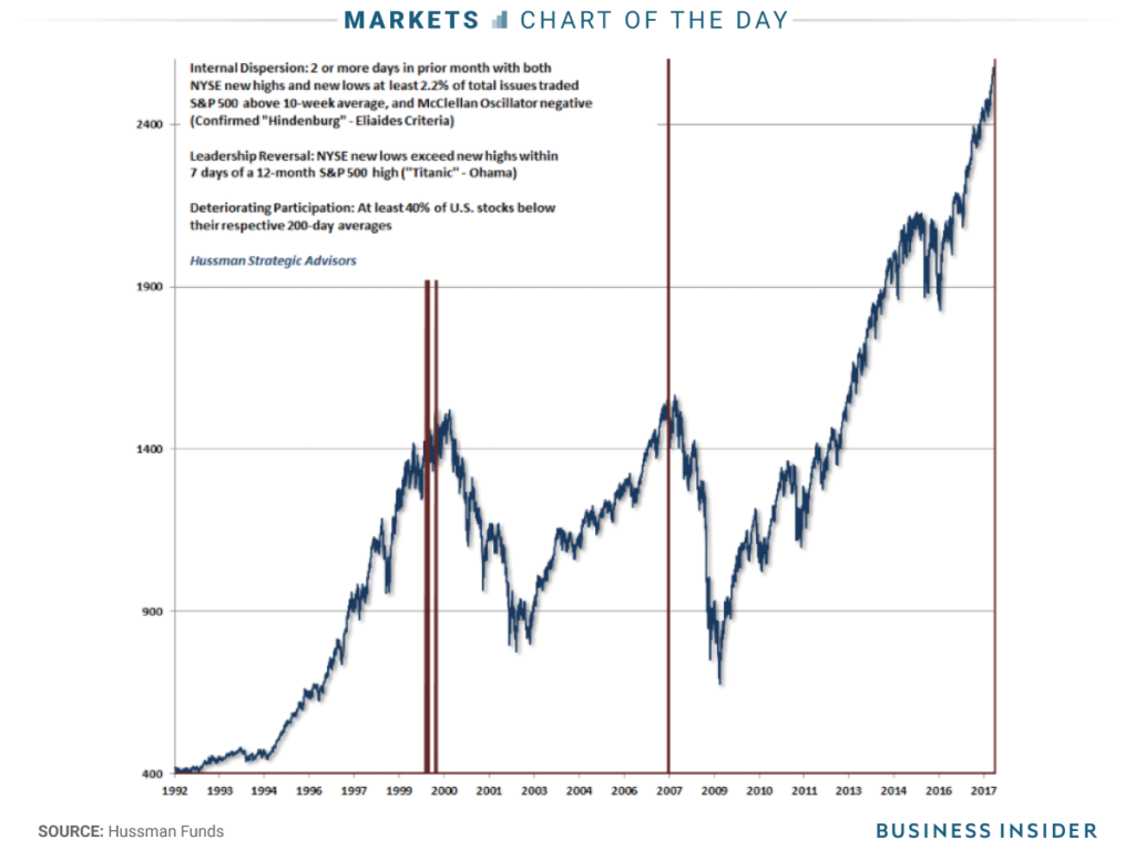 John Hussman stock crash analysis