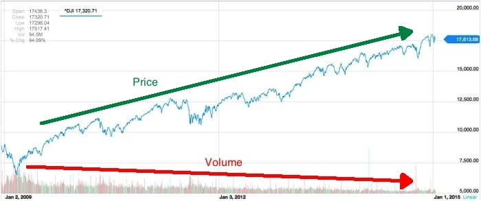 stock market dow jones djia volume