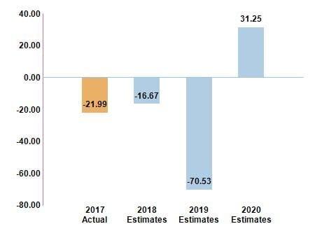 tesla chart price to earnings ratio