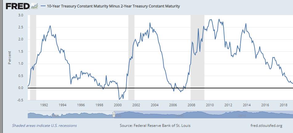 treasury maturity