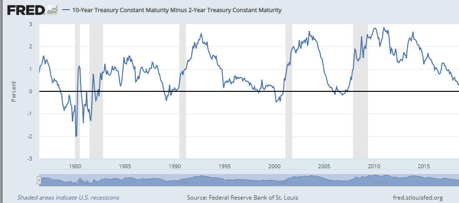 10 year treasury maturity