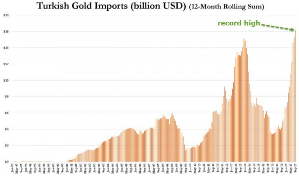 turkish gold imports