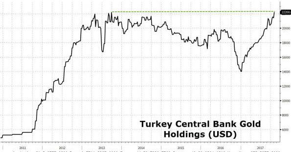 turkey central bank gold