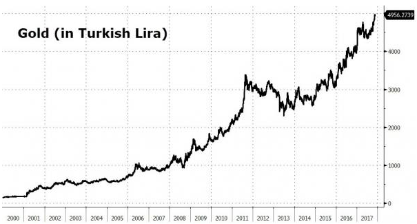 gold in turkish lira