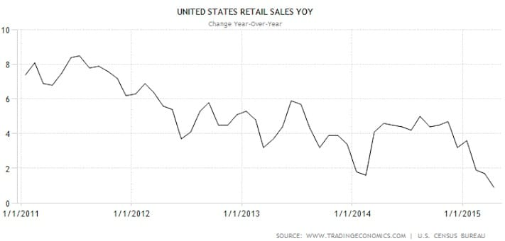 us retail sales year over year 2011 to 2015