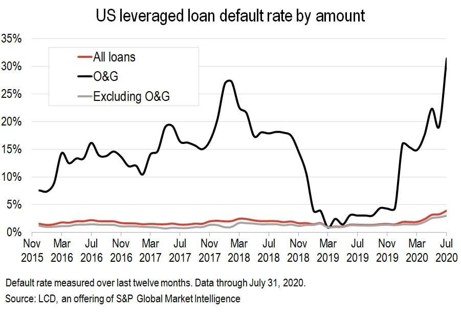 us leveraged loan default rate by amount
